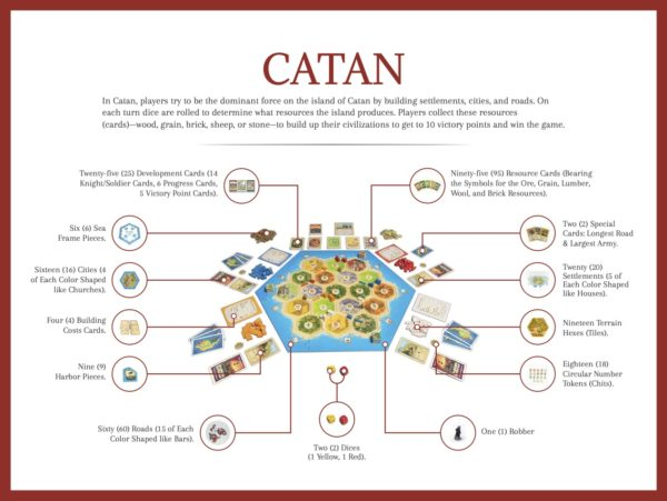 The Love of Games —Catan