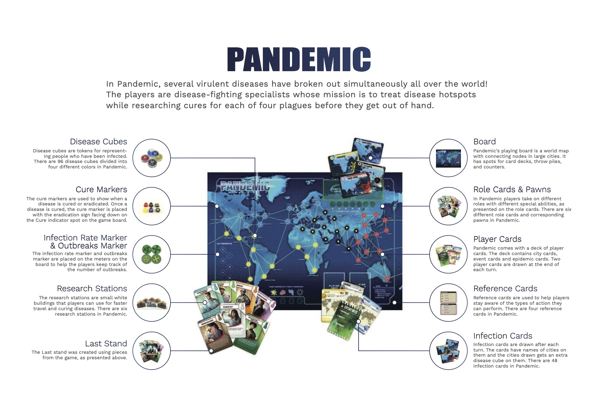 The Love of Games —Pandemic